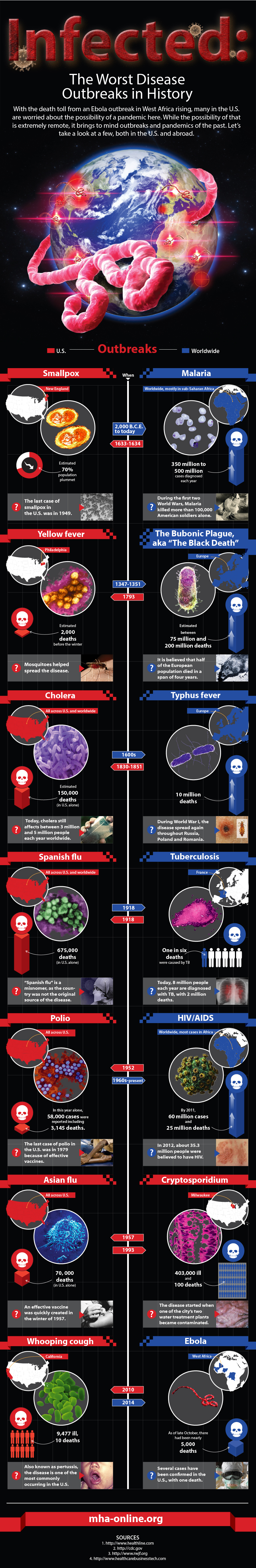 Disease Outbreaks
